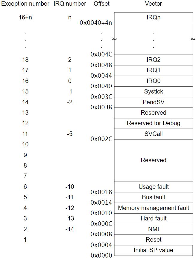 arm_vector_table