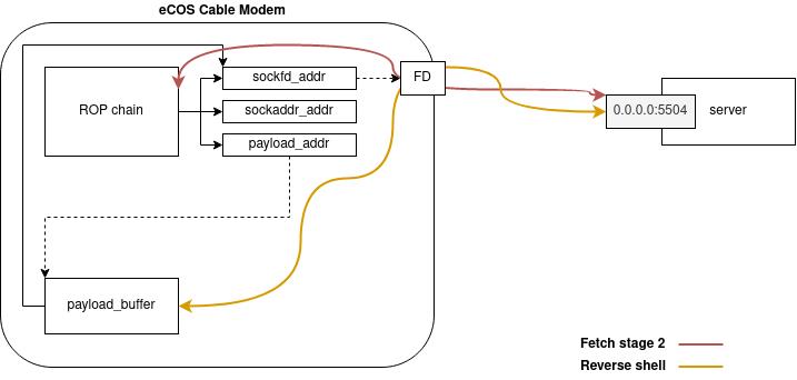 ecos_exploit_design