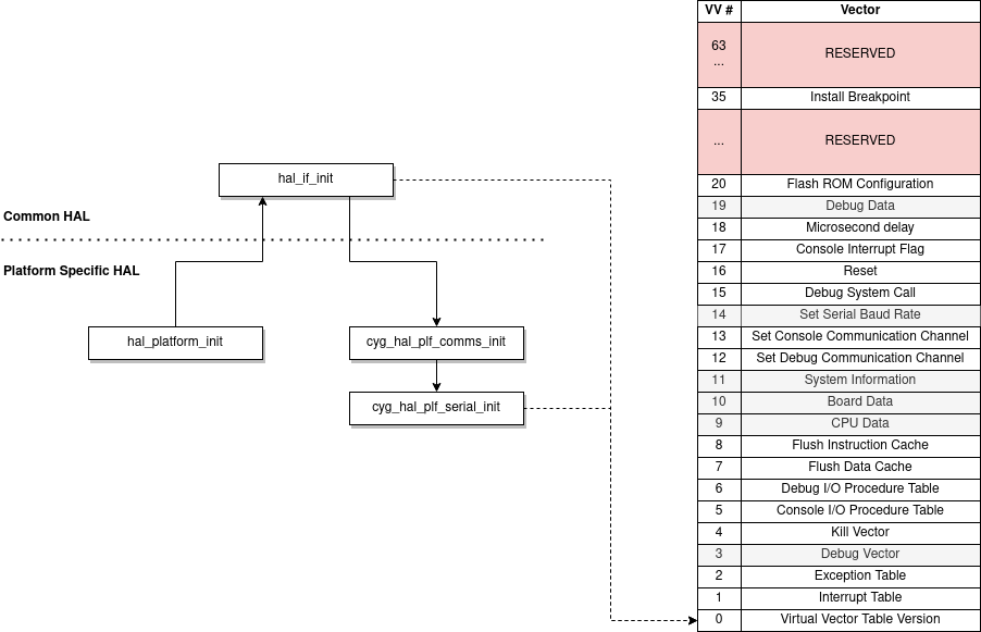 virtual_vector_table_init_sequence